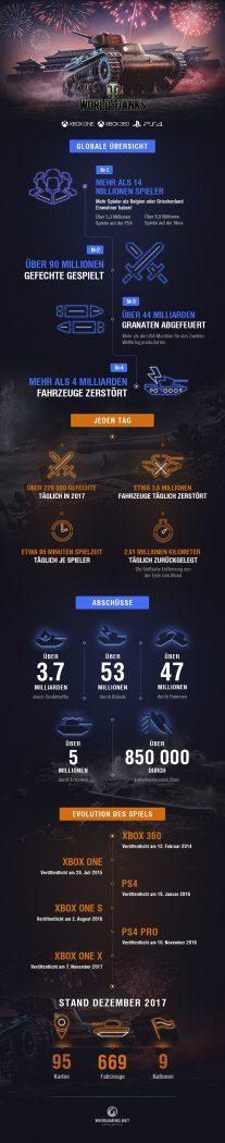WoT Console Anniversary Infographics DE - World of Tanks Konsole feiert seinen vierten Geburtstag mit über 14 Millionen Spielern!